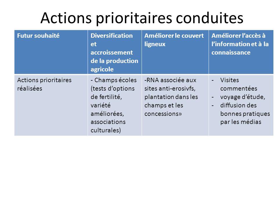 Actions prioritaires conduites Futur souhaitéDiversification et accroissement de la production agricole Améliorer le couvert ligneux Améliorer laccès