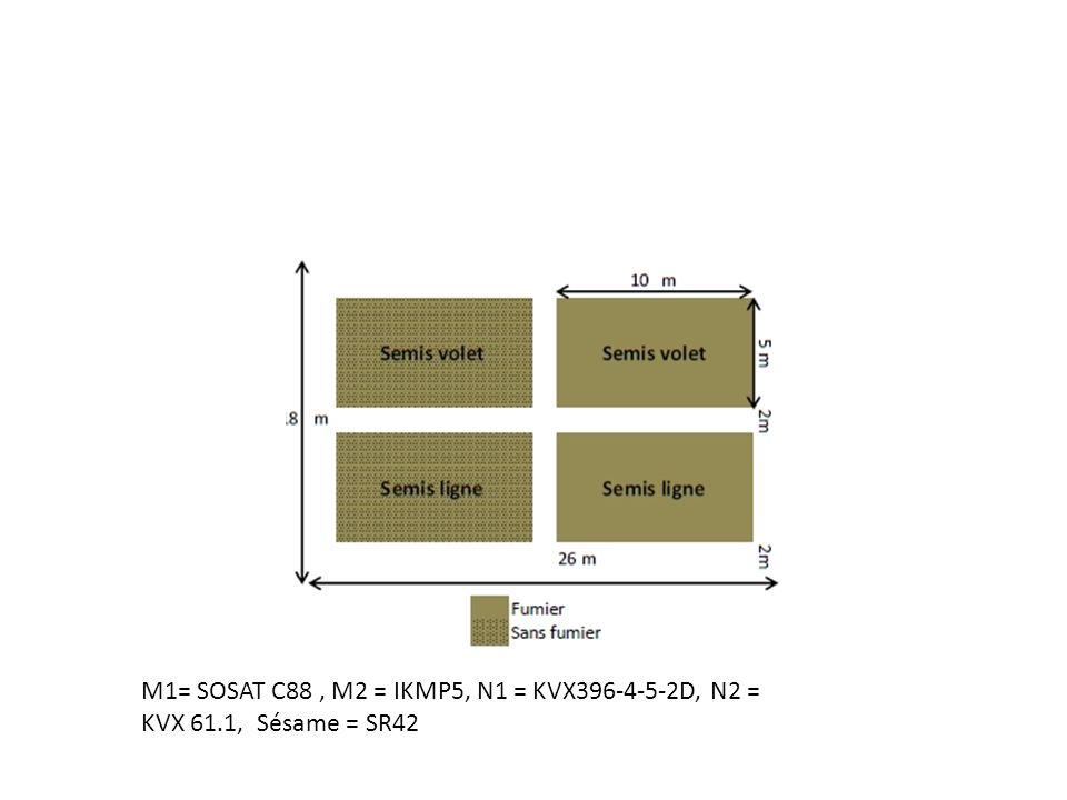 M1= SOSAT C88, M2 = IKMP5, N1 = KVX396-4-5-2D, N2 = KVX 61.1, Sésame = SR42