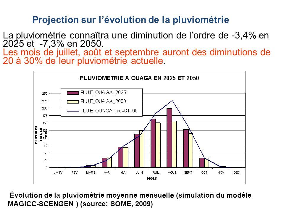 Projection sur lévolution de la pluviométrie La pluviométrie connaîtra une diminution de lordre de -3,4% en 2025 et -7,3% en 2050. Les mois de juillet