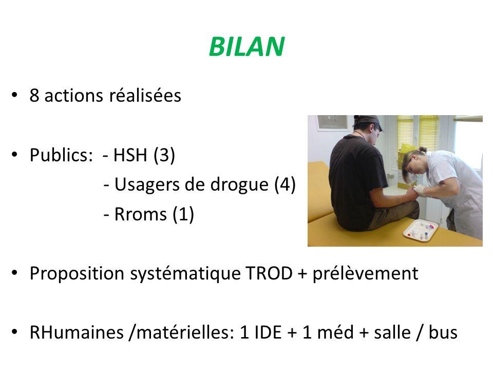 BILAN 8 actions réalisées Publics: - HSH (3) - Usagers de drogue (4) - Rroms (1) Proposition systématique TROD + prélèvement RHumaines /matérielles: 1