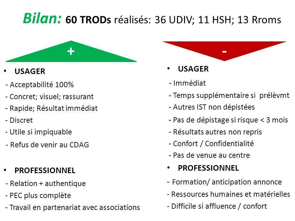 Bilan: 60 TRODs réalisés: 36 UDIV; 11 HSH; 13 Rroms + USAGER - Acceptabilité 100% - Concret; visuel; rassurant - Rapide; Résultat immédiat - Discret -
