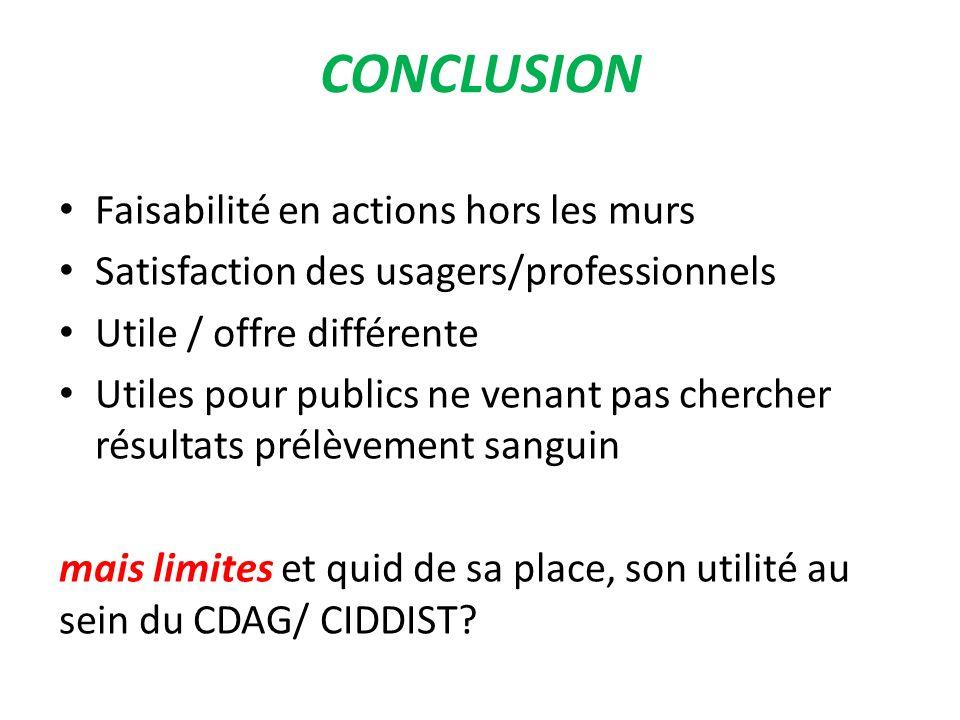 CONCLUSION Faisabilité en actions hors les murs Satisfaction des usagers/professionnels Utile / offre différente Utiles pour publics ne venant pas che