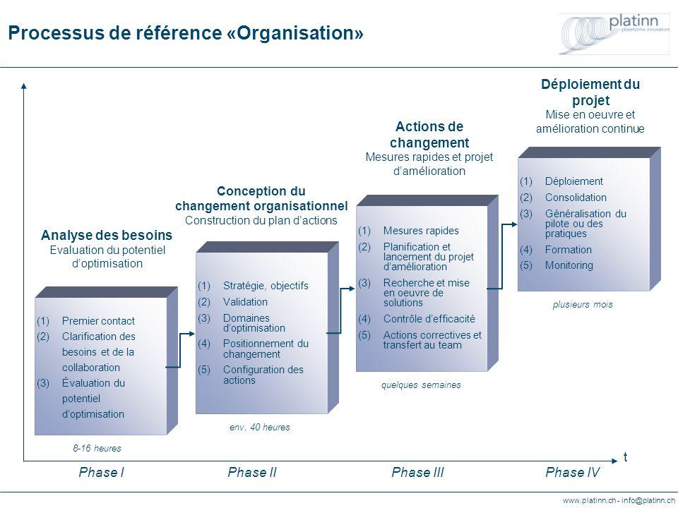 www.platinn.ch - info@platinn.ch Processus de référence «Organisation» (1)Stratégie, objectifs (2)Validation (3)Domaines doptimisation (4)Positionneme