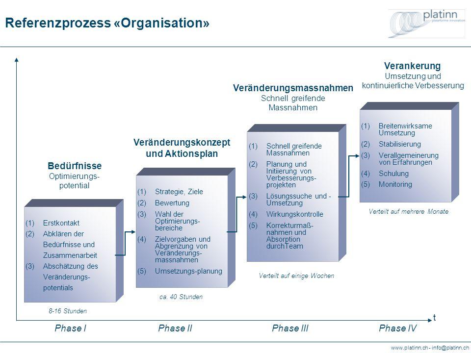 www.platinn.ch - info@platinn.ch Referenzprozess «Organisation» (1)Strategie, Ziele (2)Bewertung (3)Wahl der Optimierungs- bereiche (4)Zielvorgaben und Abgrenzung von Veränderungs- massnahmen (5)Umsetzungs-planung (1)Schnell greifende Massnahmen (2)Planung und Initiierung von Verbesserungs- projekten (3)Lösungssuche und - Umsetzung (4)Wirkungskontrolle (5)Korrekturmaß- nahmen und Absorption durchTeam (1)Breitenwirksame Umsetzung (2)Stabilisierung (3)Verallgemeinerung von Erfahrungen (4)Schulung (5)Monitoring Veränderungskonzept und Aktionsplan Veränderungsmassnahmen Schnell greifende Massnahmen Verankerung Umsetzung und kontinuierliche Verbesserung (1)Erstkontakt (2)Abklären der Bedürfnisse und Zusammenarbeit (3)Abschätzung des Veränderungs- potentials Bedürfnisse Optimierungs- potential ca.