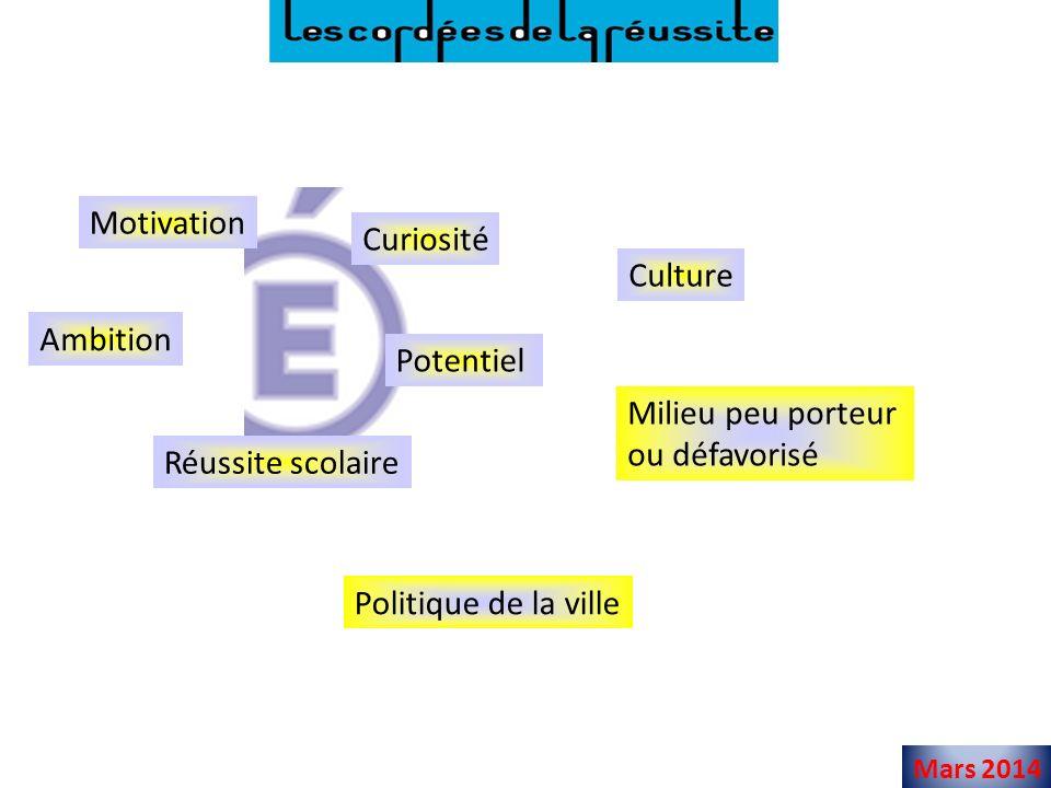 Mars 2014 Motivation Réussite scolaire Milieu peu porteur ou défavorisé Potentiel Curiosité Politique de la ville Culture Ambition