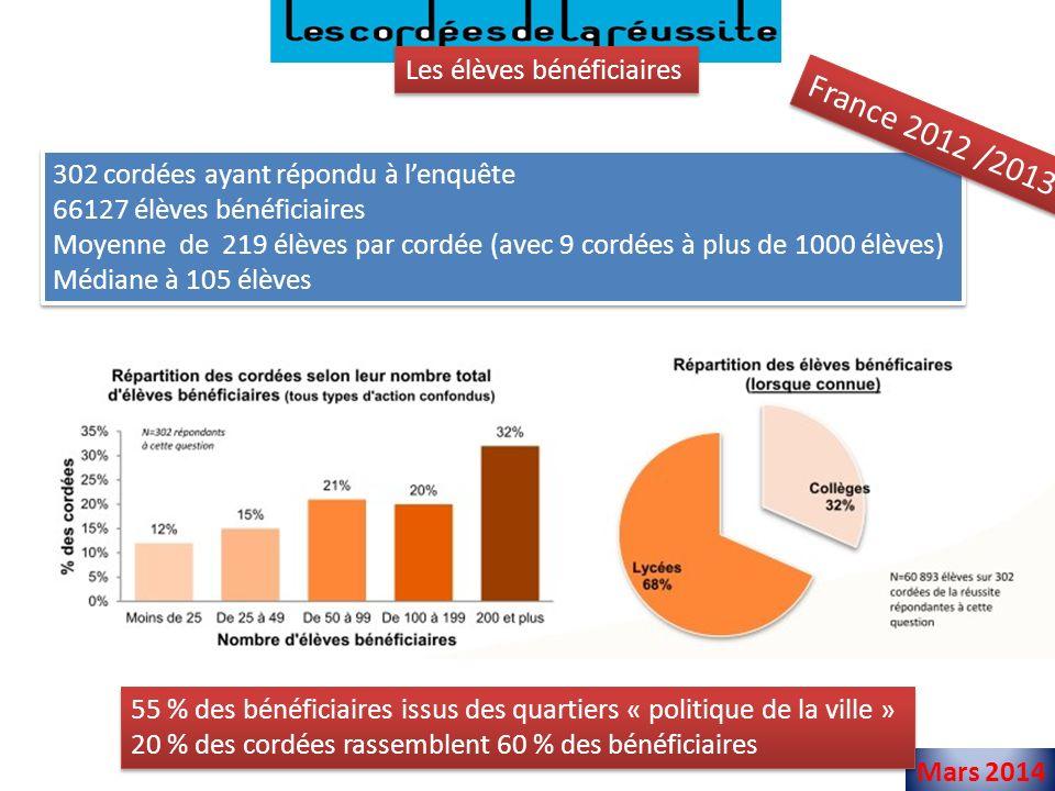 Mars 2014 Les élèves bénéficiaires 302 cordées ayant répondu à lenquête 66127 élèves bénéficiaires Moyenne de 219 élèves par cordée (avec 9 cordées à plus de 1000 élèves) Médiane à 105 élèves 302 cordées ayant répondu à lenquête 66127 élèves bénéficiaires Moyenne de 219 élèves par cordée (avec 9 cordées à plus de 1000 élèves) Médiane à 105 élèves France 2012 /2013 55 % des bénéficiaires issus des quartiers « politique de la ville » 20 % des cordées rassemblent 60 % des bénéficiaires 55 % des bénéficiaires issus des quartiers « politique de la ville » 20 % des cordées rassemblent 60 % des bénéficiaires