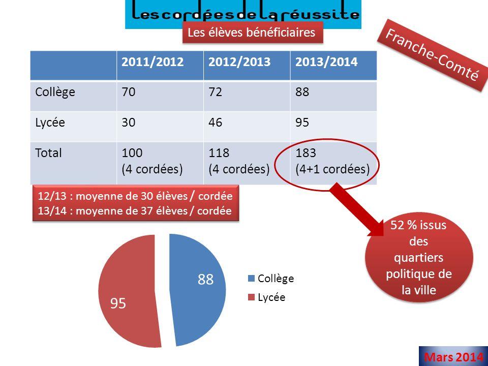 Mars 2014 Les élèves bénéficiaires Franche-Comté 2011/20122012/20132013/2014 Collège707288 Lycée304695 Total100 (4 cordées) 118 (4 cordées) 183 (4+1 cordées) 12/13 : moyenne de 30 élèves / cordée 13/14 : moyenne de 37 élèves / cordée 12/13 : moyenne de 30 élèves / cordée 13/14 : moyenne de 37 élèves / cordée 52 % issus des quartiers politique de la ville