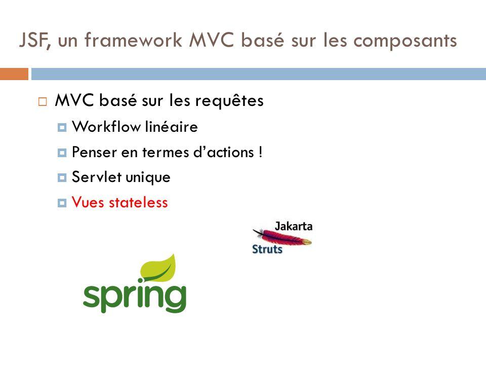 MVC basé sur les requêtes Workflow linéaire Penser en termes dactions ! Servlet unique Vues stateless JSF, un framework MVC basé sur les composants