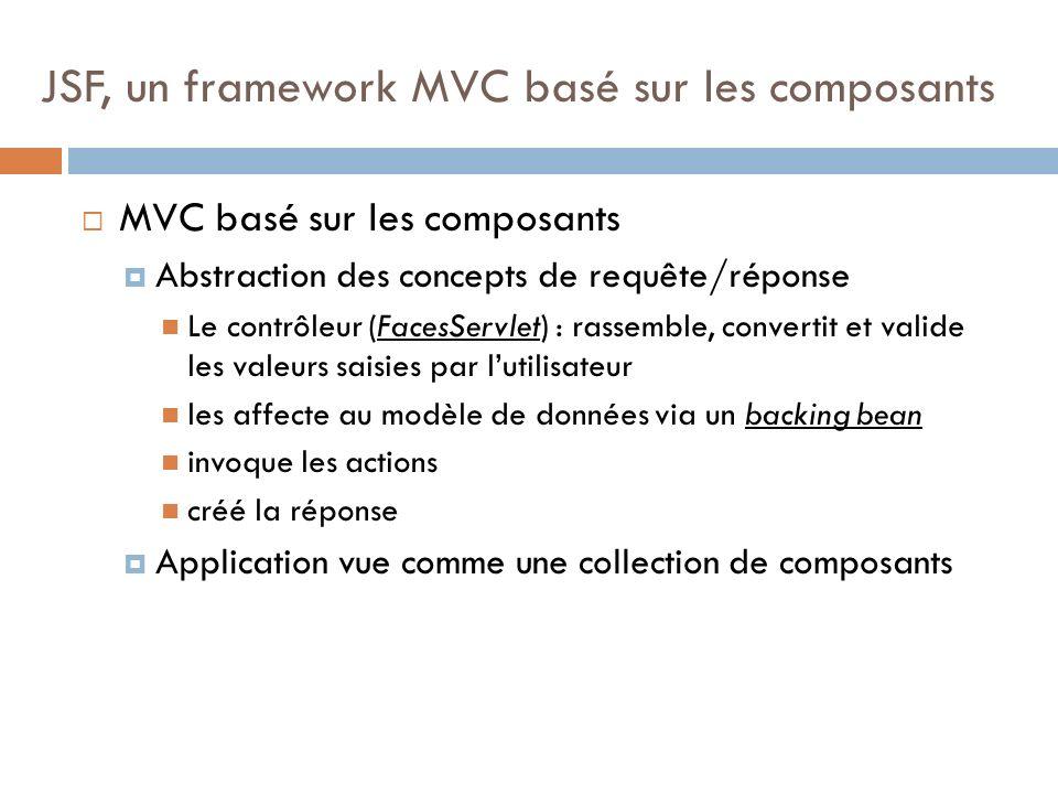 MVC basé sur les composants Abstraction des concepts de requête/réponse Le contrôleur (FacesServlet) : rassemble, convertit et valide les valeurs saisies par lutilisateur les affecte au modèle de données via un backing bean invoque les actions créé la réponse Application vue comme une collection de composants JSF, un framework MVC basé sur les composants