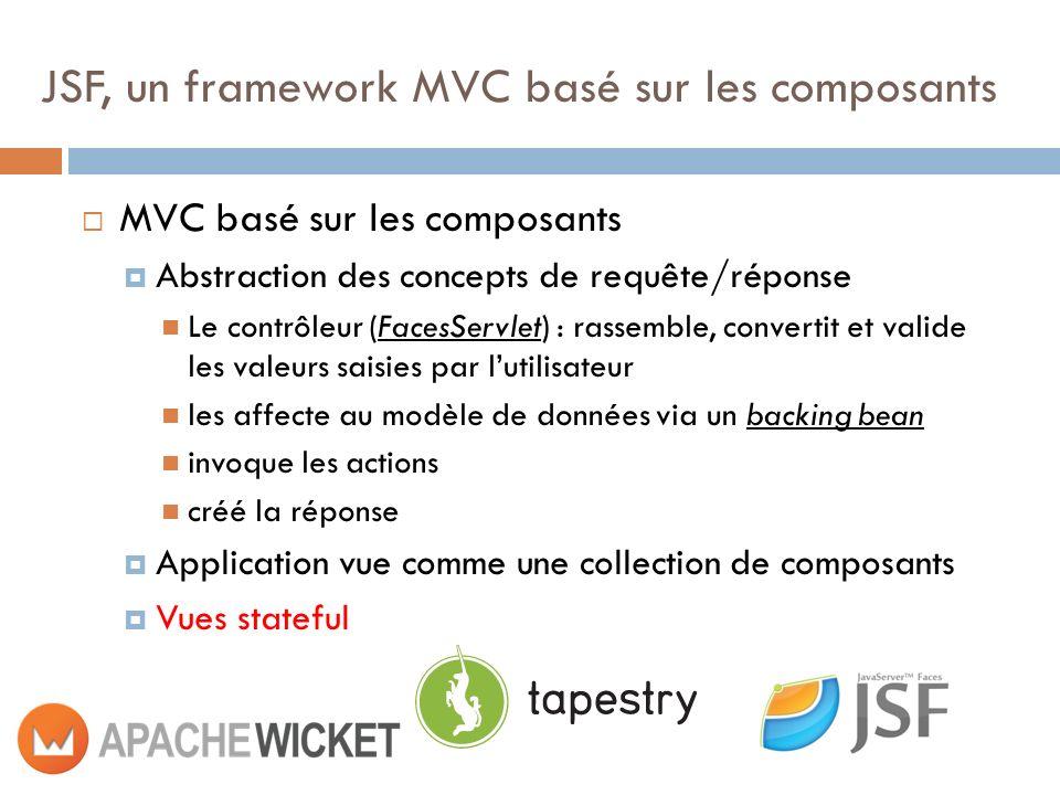MVC basé sur les composants Abstraction des concepts de requête/réponse Le contrôleur (FacesServlet) : rassemble, convertit et valide les valeurs saisies par lutilisateur les affecte au modèle de données via un backing bean invoque les actions créé la réponse Application vue comme une collection de composants Vues stateful JSF, un framework MVC basé sur les composants