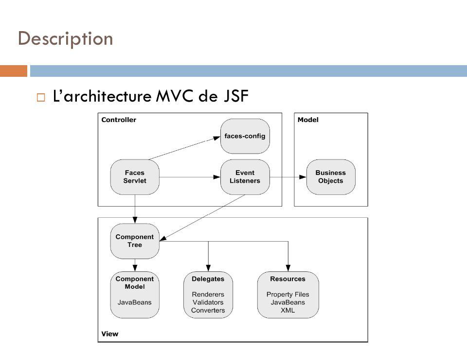Larchitecture MVC de JSF