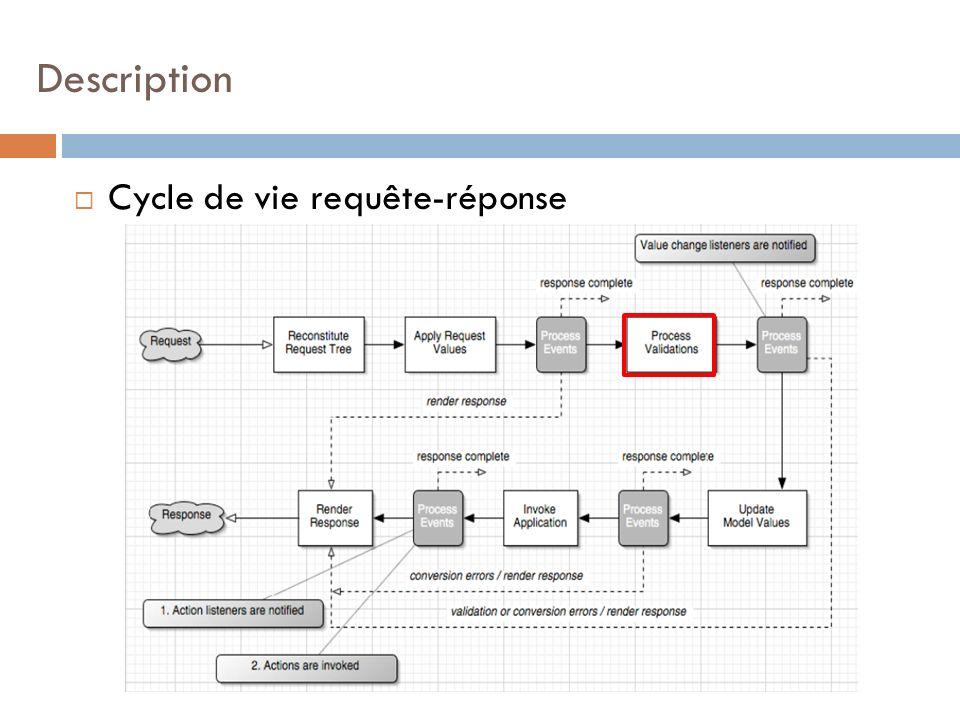 Description Cycle de vie requête-réponse