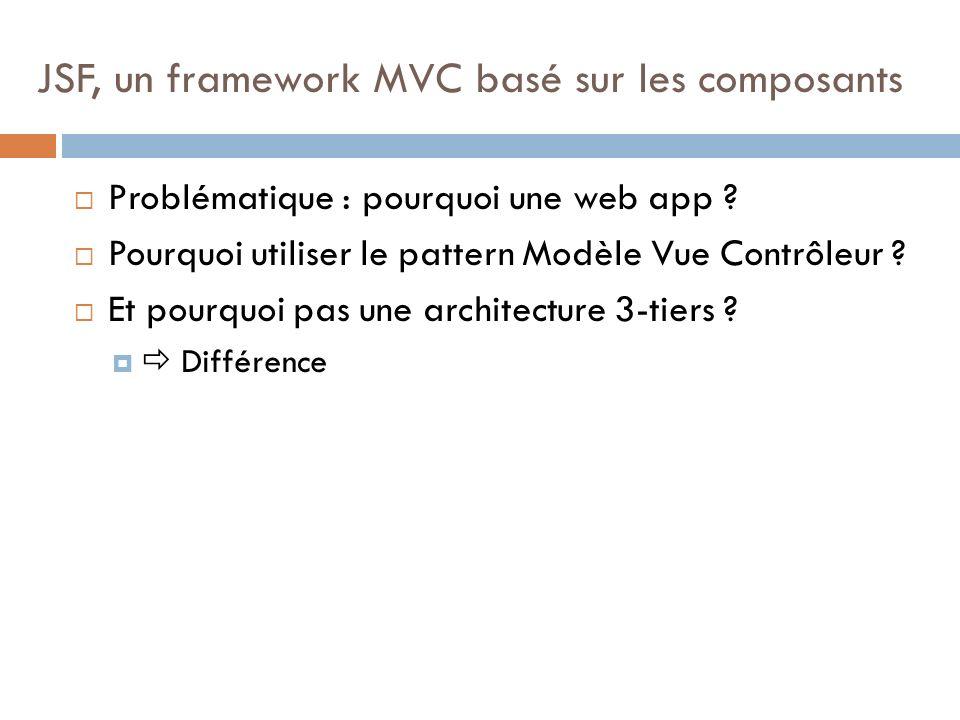 JSF, un framework MVC basé sur les composants Problématique : pourquoi une web app ? Pourquoi utiliser le pattern Modèle Vue Contrôleur ? Et pourquoi
