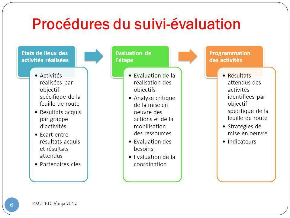 Procédures du suivi-évaluation PACTED, Abuja 2012 6 Etats de lieux des activités réalisées Activités réalisées par objectif spécifique de la feuille d