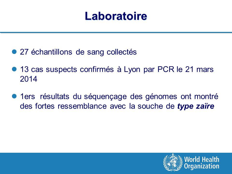 Laboratoire 27 échantillons de sang collectés 13 cas suspects confirmés à Lyon par PCR le 21 mars 2014 1ers résultats du séquençage des génomes ont montré des fortes ressemblance avec la souche de type zaïre