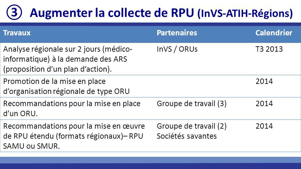TravauxPartenairesCalendrier Analyse régionale sur 2 jours (médico- informatique) à la demande des ARS (proposition dun plan daction). InVS / ORUsT3 2