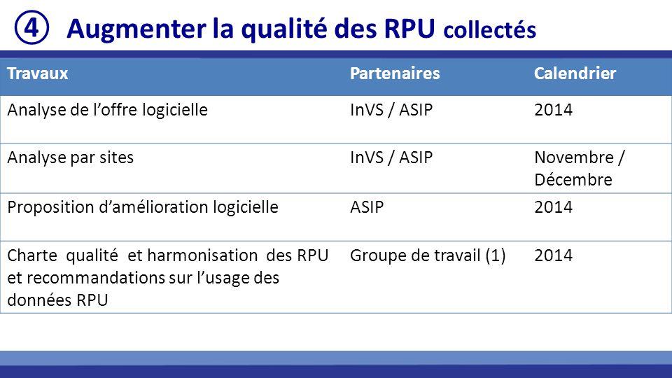 TravauxPartenairesCalendrier Analyse de loffre logicielleInVS / ASIP2014 Analyse par sitesInVS / ASIPNovembre / Décembre Proposition damélioration logicielleASIP2014 Charte qualité et harmonisation des RPU et recommandations sur lusage des données RPU Groupe de travail (1)2014 Augmenter la qualité des RPU collectés