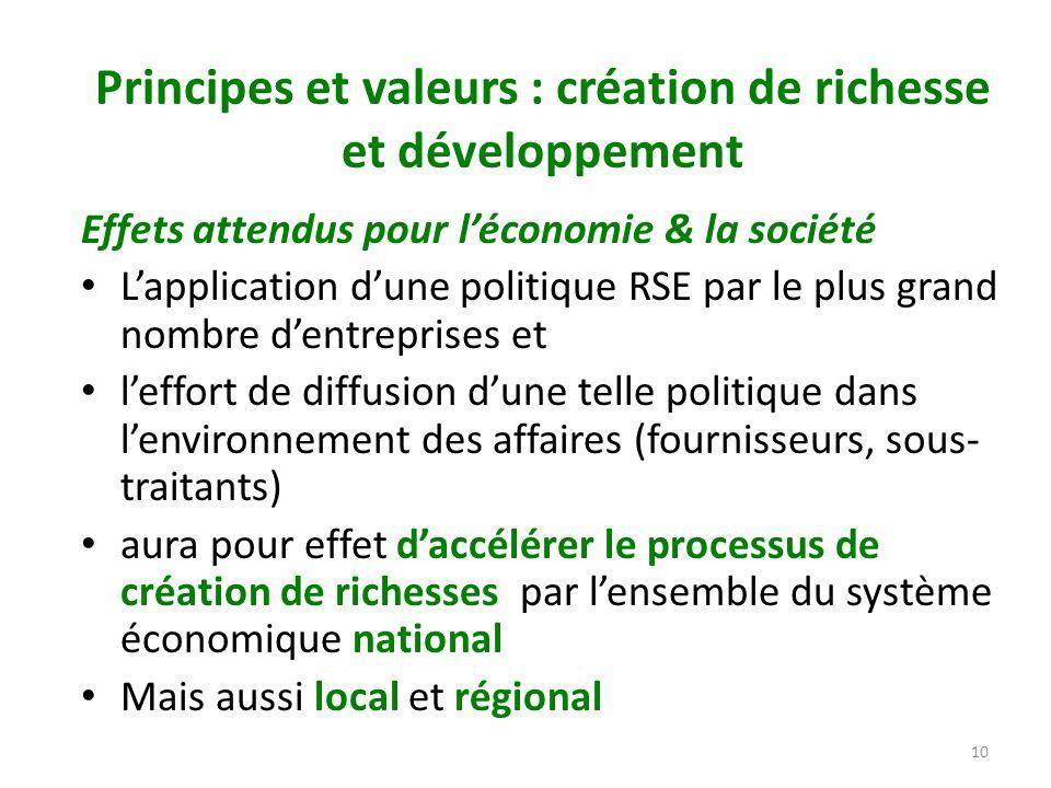 10 Principes et valeurs : création de richesse et développement Effets attendus pour léconomie & la société Lapplication dune politique RSE par le plu
