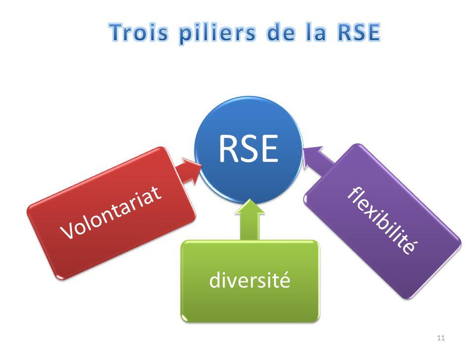 11 RSE Volontariat diversité flexibilité