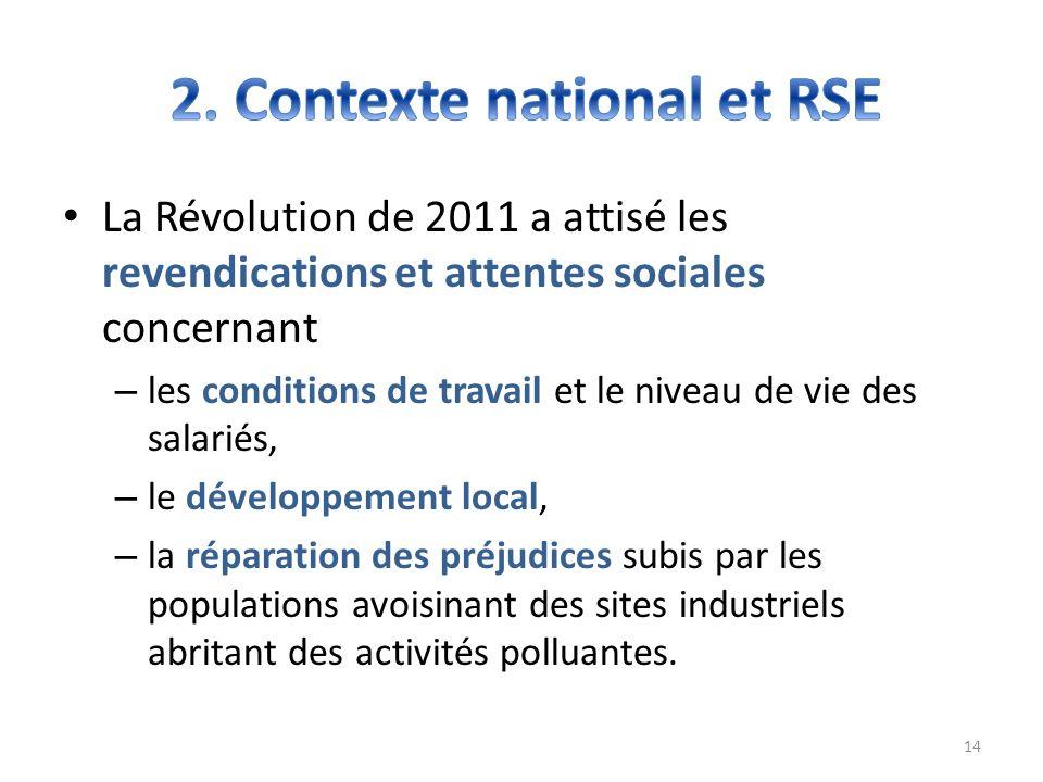 La Révolution de 2011 a attisé les revendications et attentes sociales concernant – les conditions de travail et le niveau de vie des salariés, – le d