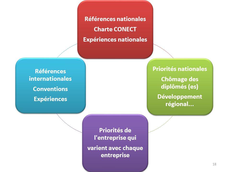 18 Références nationales Charte CONECT Expériences nationales Priorités nationales Chômage des diplômés (es) Développement régional... Priorités de l'