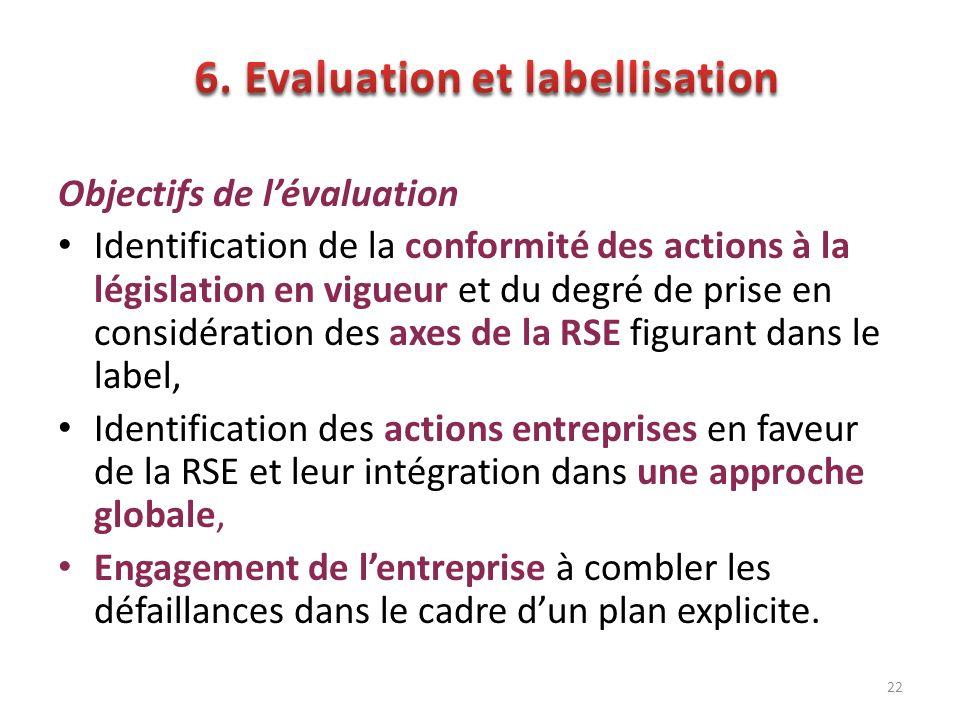 Objectifs de lévaluation Identification de la conformité des actions à la législation en vigueur et du degré de prise en considération des axes de la