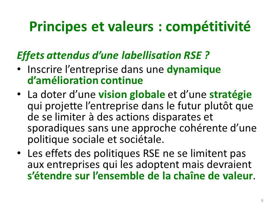 Principes et valeurs : compétitivité Effets attendus dune labellisation RSE ? Inscrire lentreprise dans une dynamique damélioration continue La doter