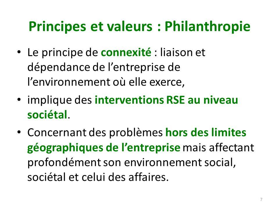 Principes et valeurs : Philanthropie Le principe de connexité : liaison et dépendance de lentreprise de lenvironnement où elle exerce, implique des in