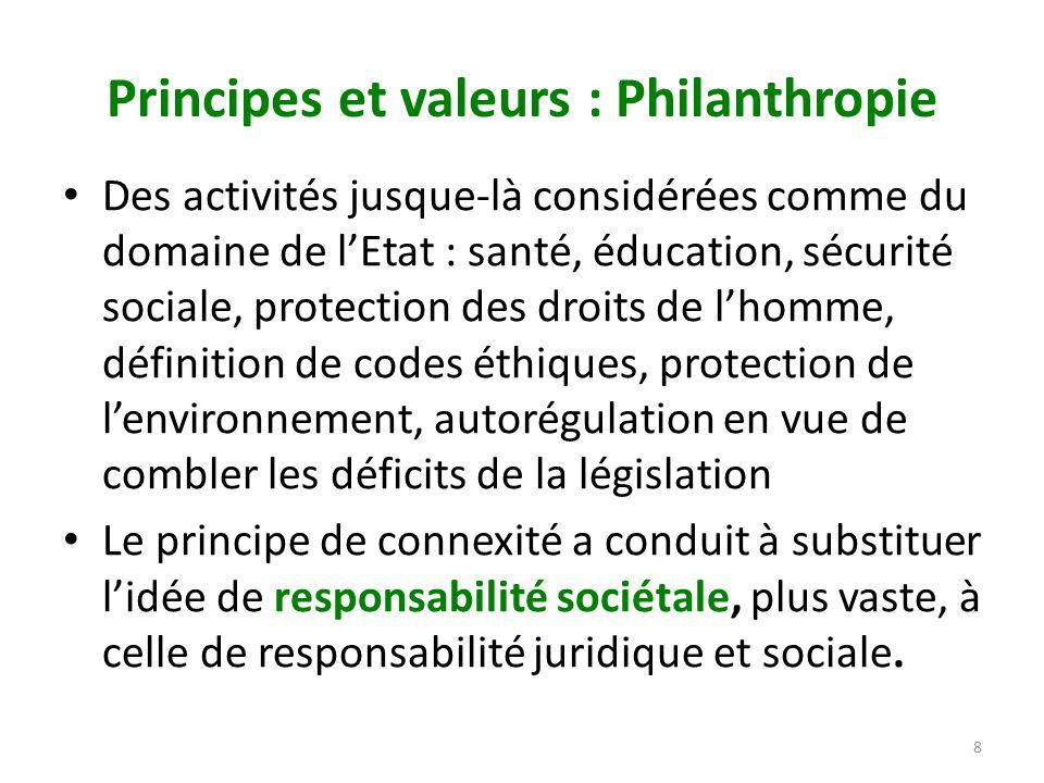 Principes et valeurs : Philanthropie Des activités jusque-là considérées comme du domaine de lEtat : santé, éducation, sécurité sociale, protection de