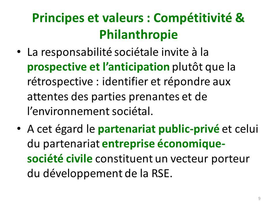 Principes et valeurs : Compétitivité & Philanthropie La responsabilité sociétale invite à la prospective et lanticipation plutôt que la rétrospective