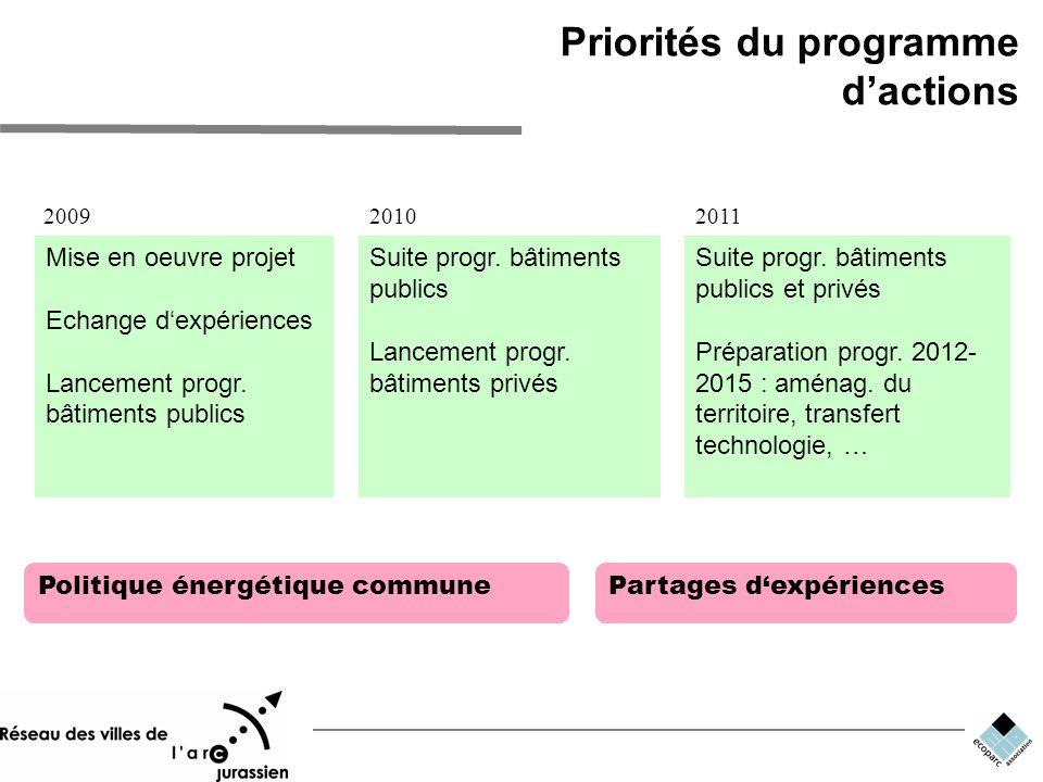 Priorités du programme dactions Partages dexpériencesPolitique énergétique commune Mise en oeuvre projet Echange dexpériences Lancement progr.