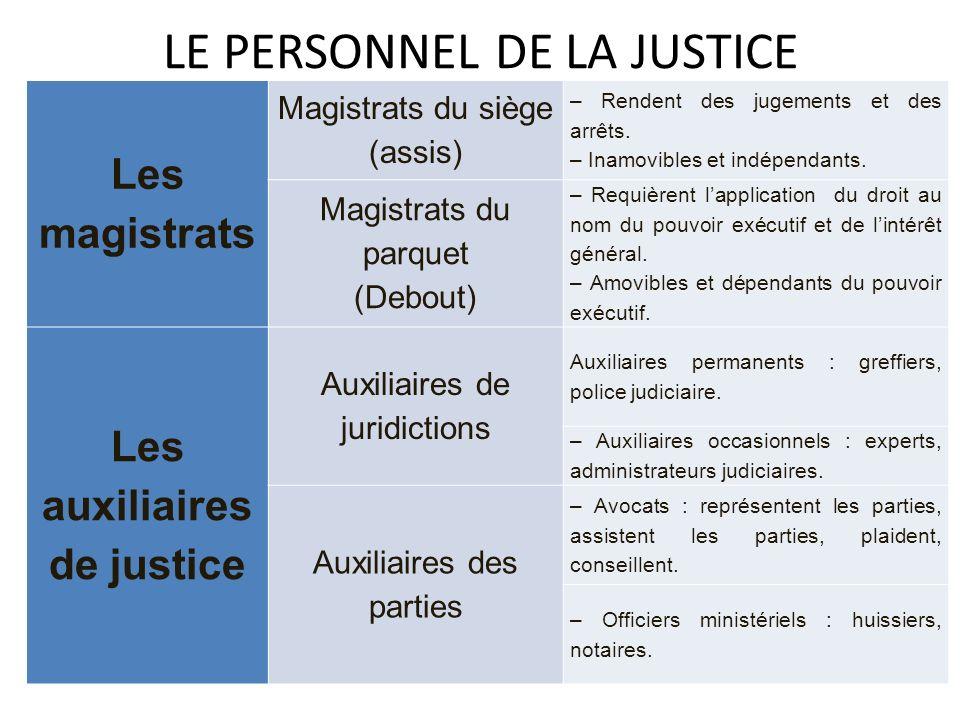 LE PERSONNEL DE LA JUSTICE Les magistrats Magistrats du siège (assis) – Rendent des jugements et des arrêts. – Inamovibles et indépendants. Magistrats