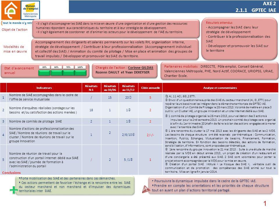 1 AXE 2 2.1.1 GPTEC IAE Indicateurs Résultats N-1 Résultats au 30/06 Résultats au 31/12 Cible annuelleAnalyse et commentaires 1 Nombre de SIAE accompagnées dans le cadre de loffre de service mutualisée /1520 5 1 AI, 11 ACI, 6EI,2 ETTI.