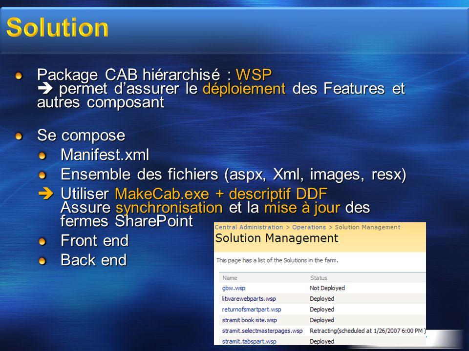 Package CAB hiérarchisé : WSP permet dassurer le déploiement des Features et autres composant Se compose Manifest.xml Ensemble des fichiers (aspx, Xml