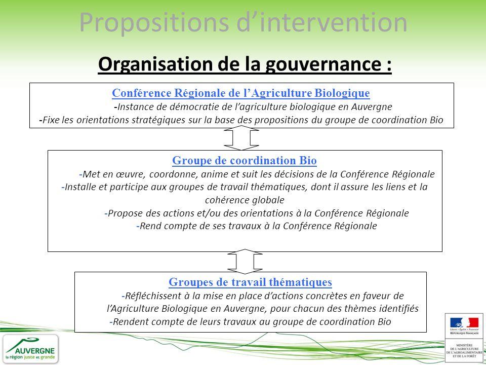 Organisation de la gouvernance : Conférence Régionale de lAgriculture Biologique - Instance de démocratie de lagriculture biologique en Auvergne - Fixe les orientations stratégiques sur la base des propositions du groupe de coordination Bio Groupe de coordination Bio - Met en œuvre, coordonne, anime et suit les décisions de la Conférence Régionale - Installe et participe aux groupes de travail thématiques, dont il assure les liens et la cohérence globale - Propose des actions et/ou des orientations à la Conférence Régionale - Rend compte de ses travaux à la Conférence Régionale Groupes de travail thématiques - Réfléchissent à la mise en place dactions concrètes en faveur de lAgriculture Biologique en Auvergne, pour chacun des thèmes identifiés - Rendent compte de leurs travaux au groupe de coordination Bio Propositions dintervention