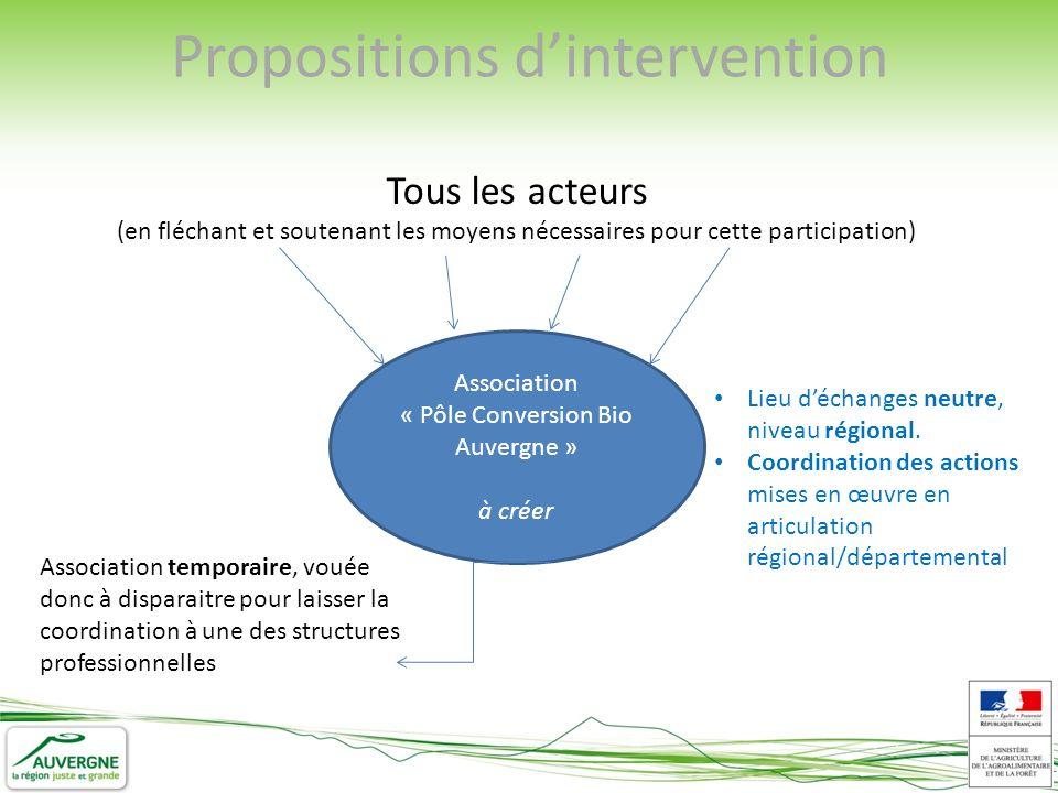 Tous les acteurs (en fléchant et soutenant les moyens nécessaires pour cette participation) Association « Pôle Conversion Bio Auvergne » à créer Lieu déchanges neutre, niveau régional.