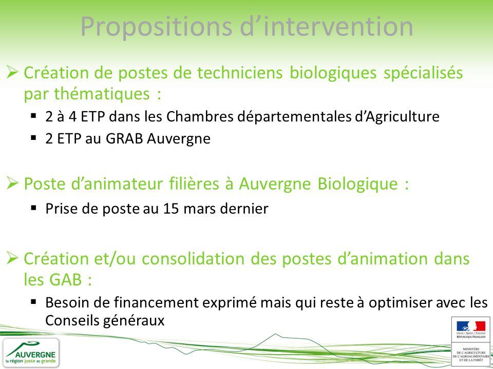 Création de postes de techniciens biologiques spécialisés par thématiques : 2 à 4 ETP dans les Chambres départementales dAgriculture 2 ETP au GRAB Auv