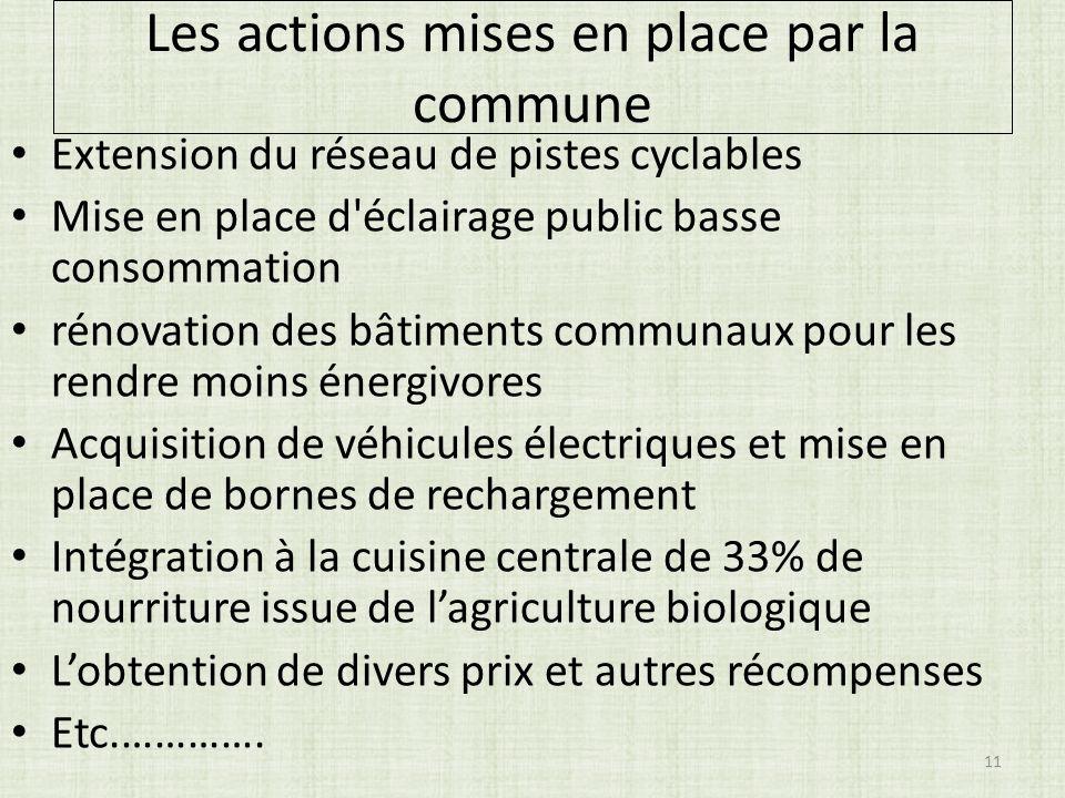 Les actions mises en place par la commune Extension du réseau de pistes cyclables Mise en place d'éclairage public basse consommation rénovation des b