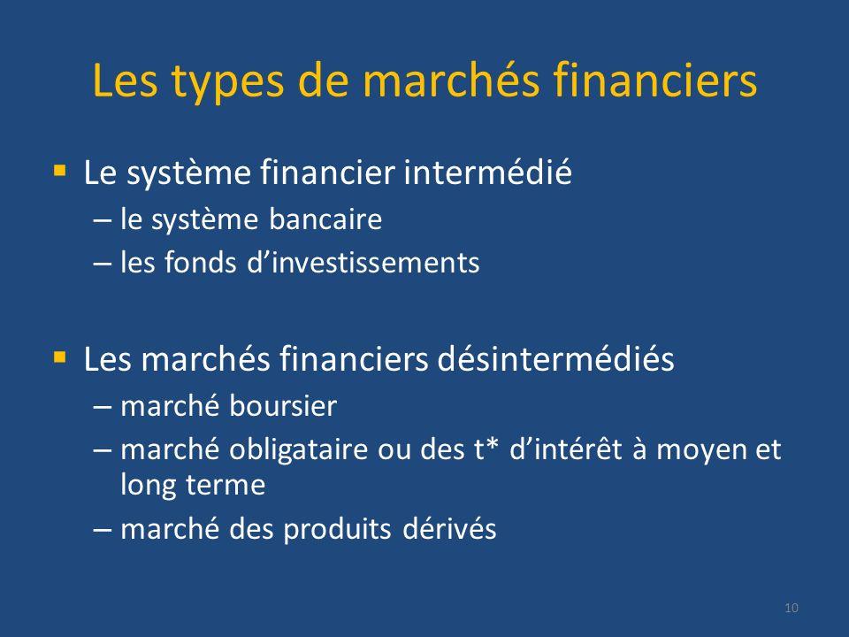 Les types de marchés financiers Le système financier intermédié – le système bancaire – les fonds dinvestissements Les marchés financiers désintermédi