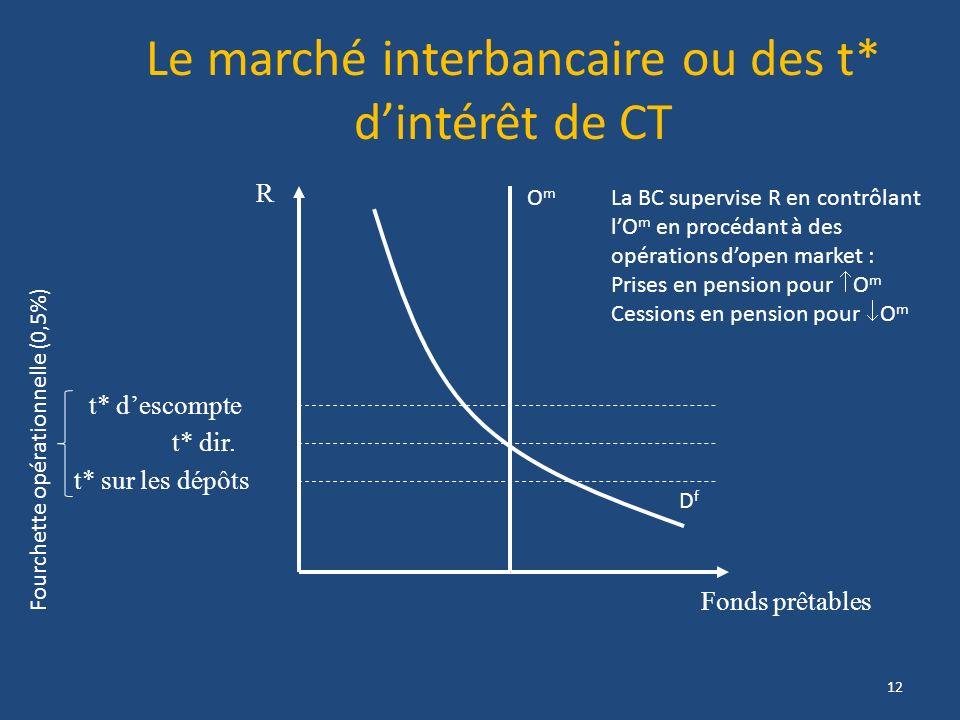 Le marché interbancaire ou des t* dintérêt de CT Fonds prêtables DfDf OmOm R t* dir. La BC supervise R en contrôlant lO m en procédant à des opération