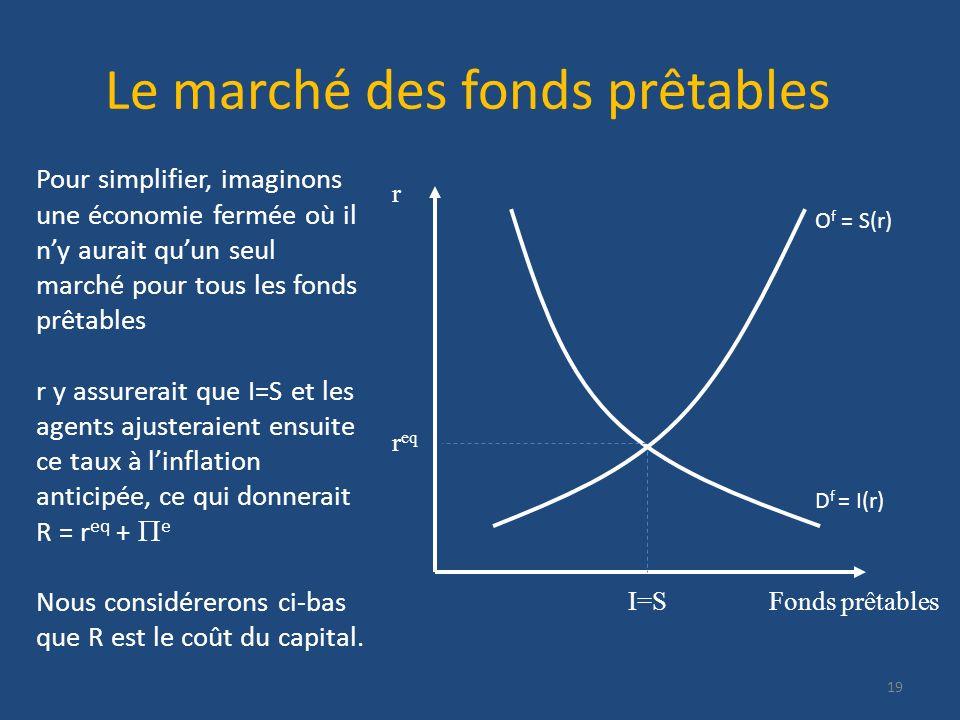 Le marché des fonds prêtables Fonds prêtables D f = I(r) O f = S(r) r r eq I=S 19 Pour simplifier, imaginons une économie fermée où il ny aurait quun