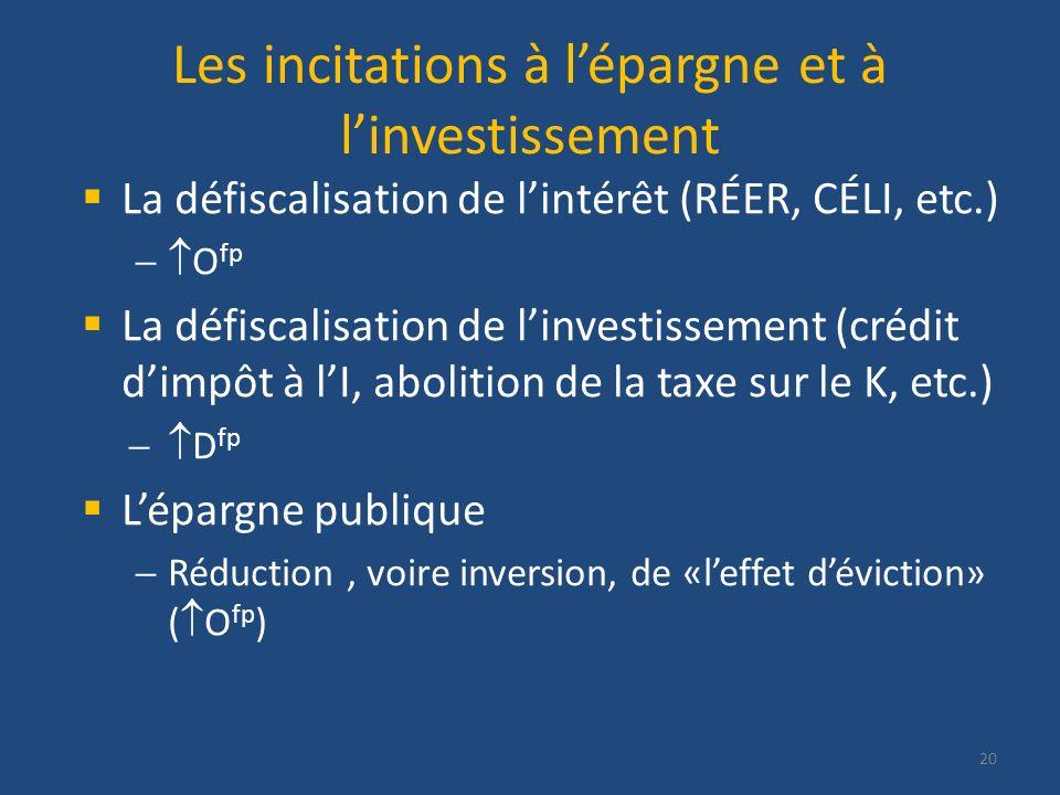 Les incitations à lépargne et à linvestissement La défiscalisation de lintérêt (RÉER, CÉLI, etc.) O fp La défiscalisation de linvestissement (crédit d