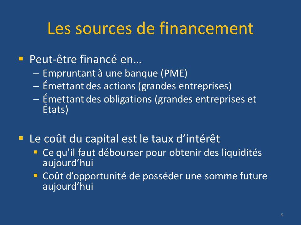 Les sources de financement Peut-être financé en… Empruntant à une banque (PME) Émettant des actions (grandes entreprises) Émettant des obligations (gr
