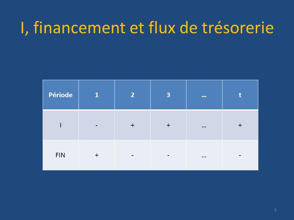 I, financement et flux de trésorerie 9 Période123…t I-++…+ FIN+--…-