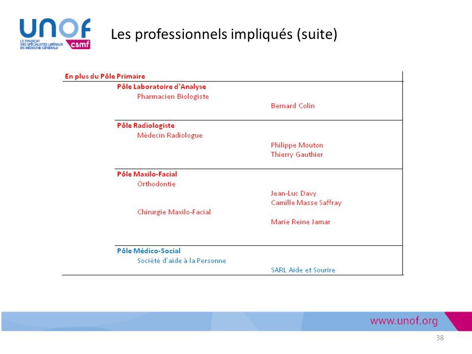 Les professionnels impliqués (suite) 38