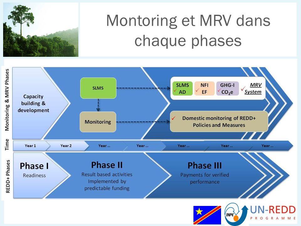 Montoring et MRV dans chaque phases