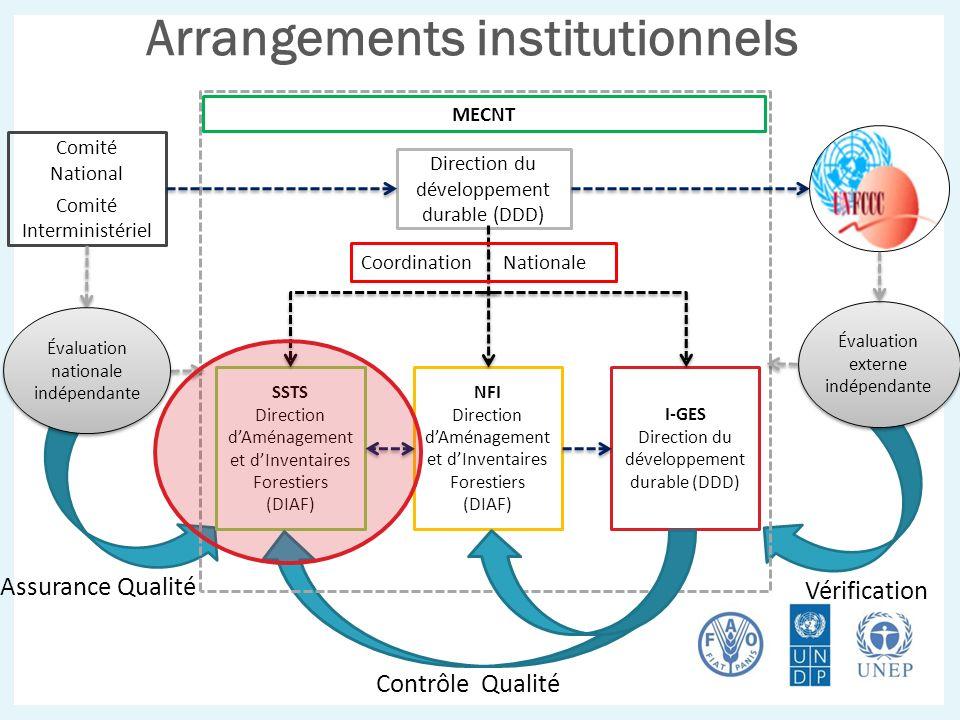 Comité National Comité Interministériel SSTS Direction dAménagement et dInventaires Forestiers (DIAF) NFI Direction dAménagement et dInventaires Fores