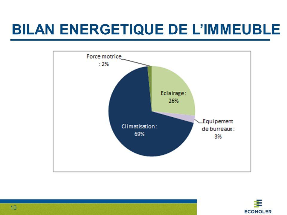 10 BILAN ENERGETIQUE DE LIMMEUBLE