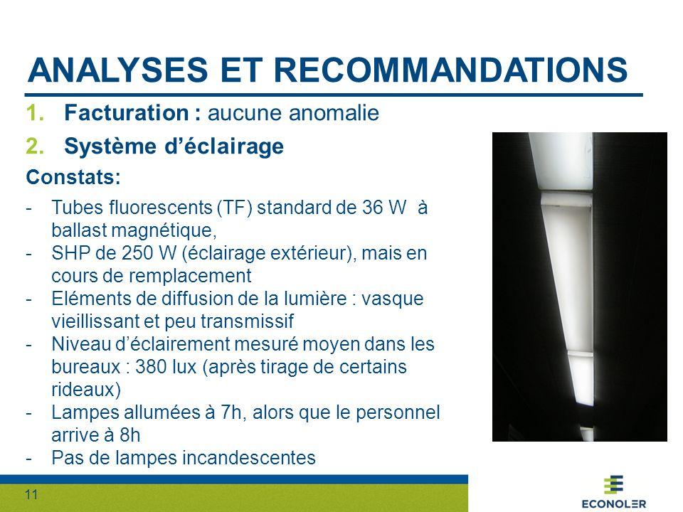 11 ANALYSES ET RECOMMANDATIONS 1.Facturation : aucune anomalie 2.Système déclairage Constats: -Tubes fluorescents (TF) standard de 36 W à ballast magn