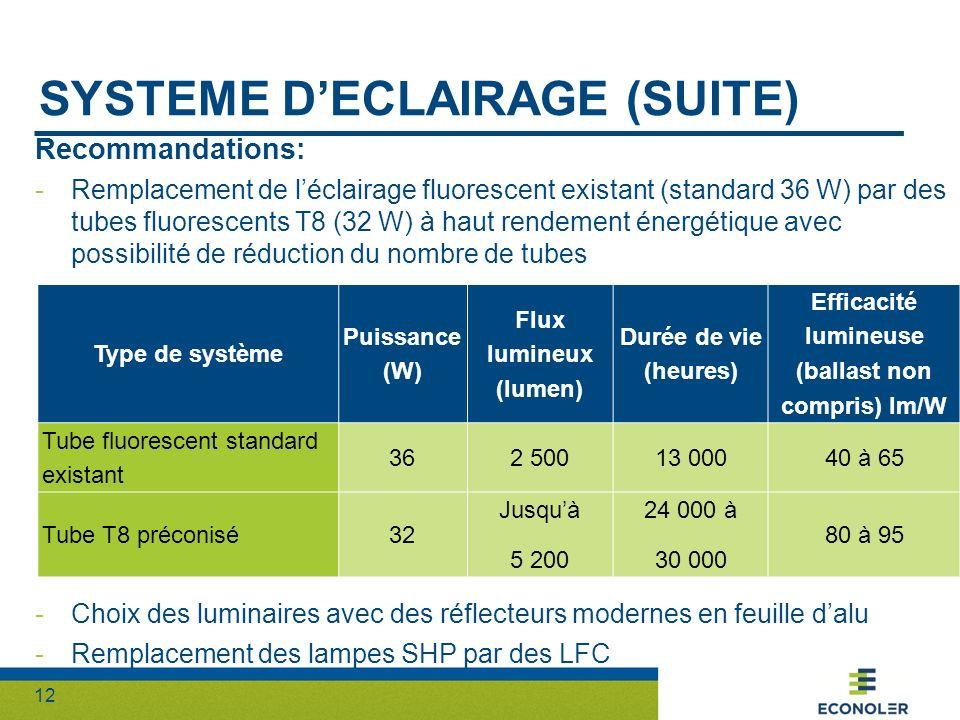 12 SYSTEME DECLAIRAGE (SUITE) Recommandations: -Remplacement de léclairage fluorescent existant (standard 36 W) par des tubes fluorescents T8 (32 W) à